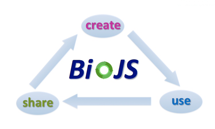 BioJS allows easy reutilisation of existing functionality, create under minimum standard guidelines and share development.