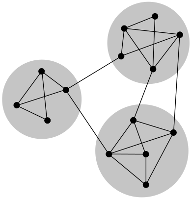 A sketch of a small network displaying community structure, with three groups of nodes with dense internal connections and sparser connections between groups. [Taken from Wikipedia; author j_ham3 (CC BY-SA 3.0)]